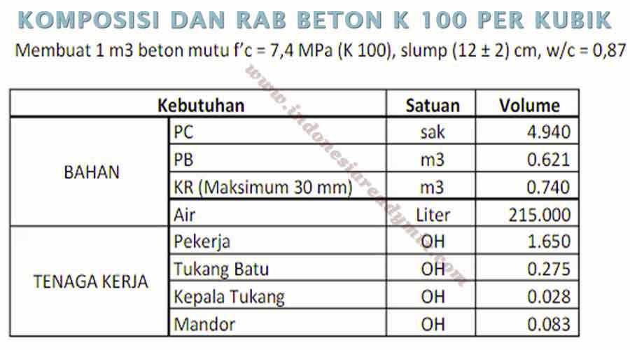 RAB dan KOMPOSISI BETON K 100